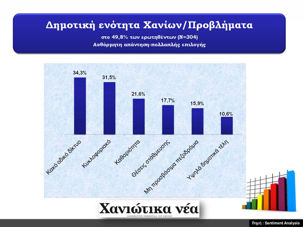 Δημοτική ενότητα Χανίων/Προβλήματα στο 49,8% τω...