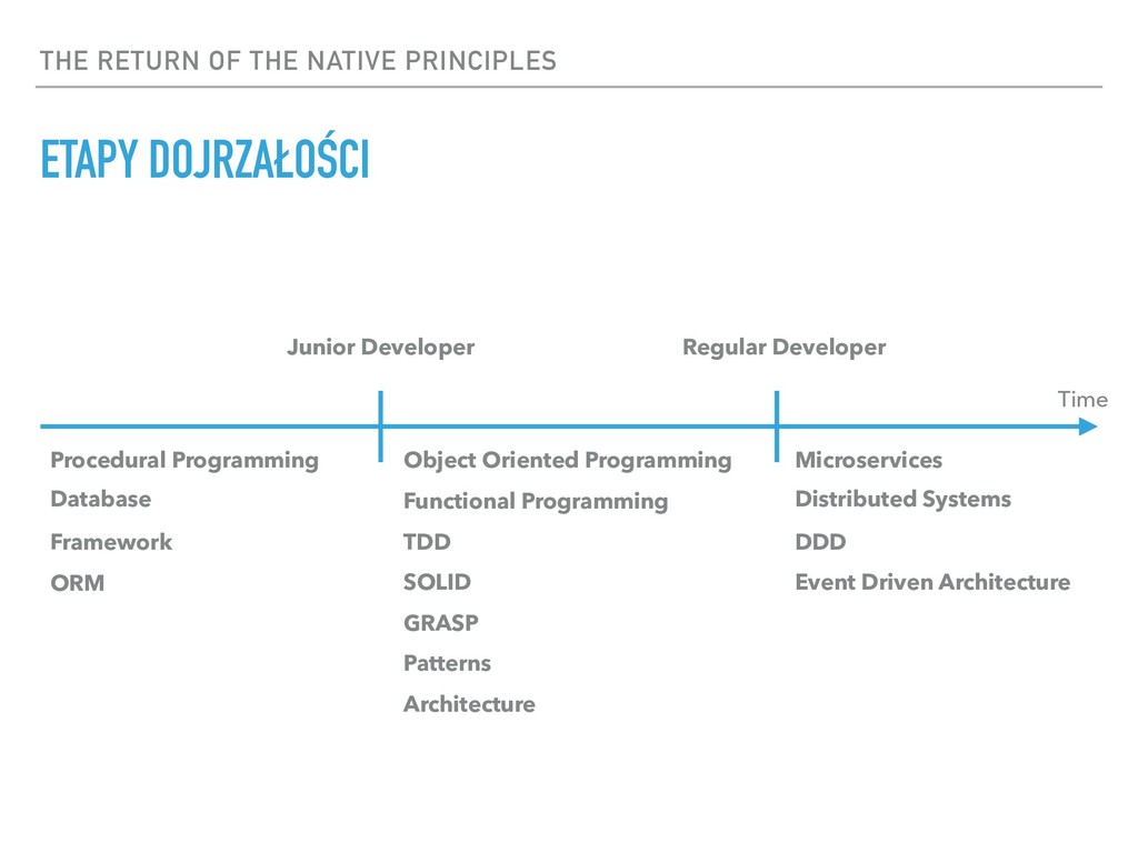 THE RETURN OF THE NATIVE PRINCIPLES Time Proced...