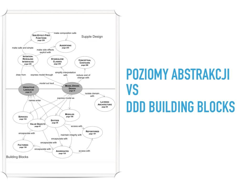 POZIOMY ABSTRAKCJI VS DDD BUILDING BLOCKS.