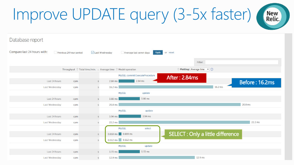 Improve UPDATE query (3-5x faster)
