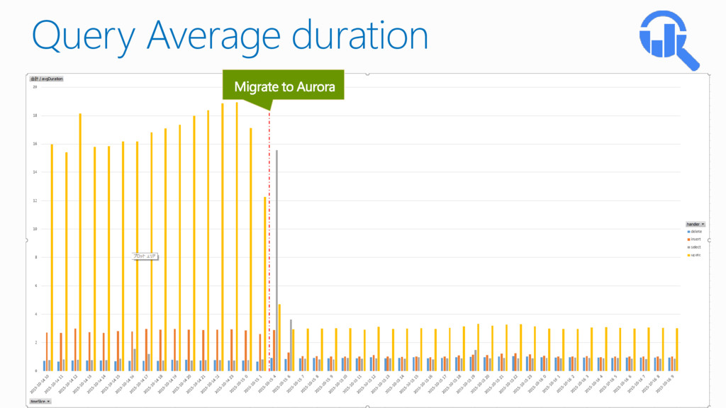 Query Average duration