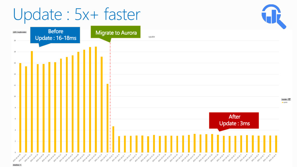 Update : 5x+ faster