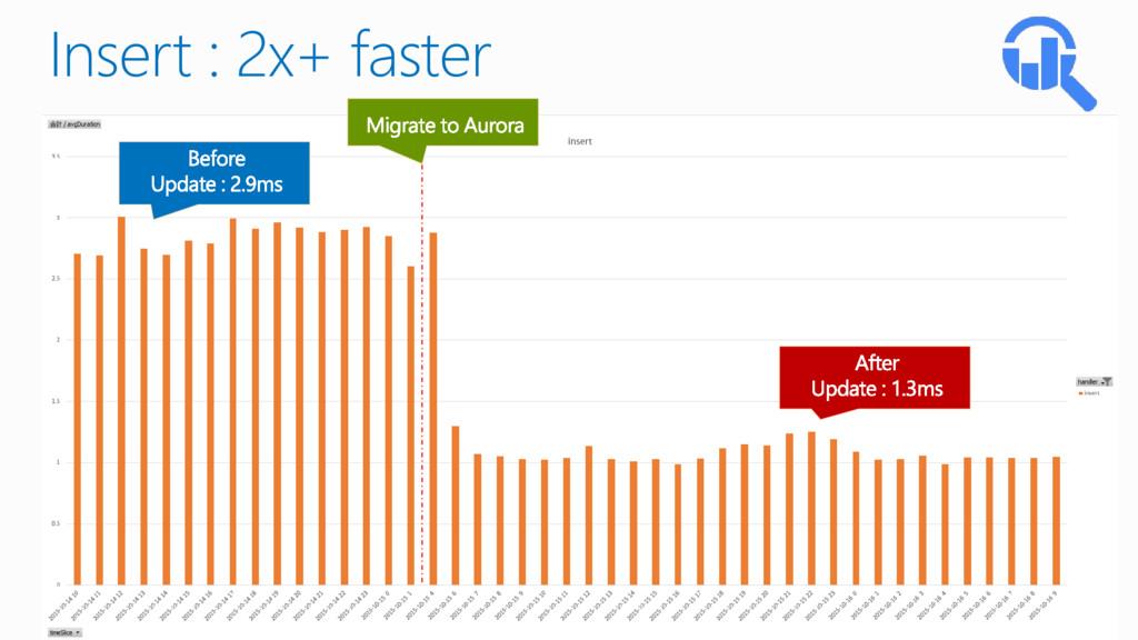 Insert : 2x+ faster