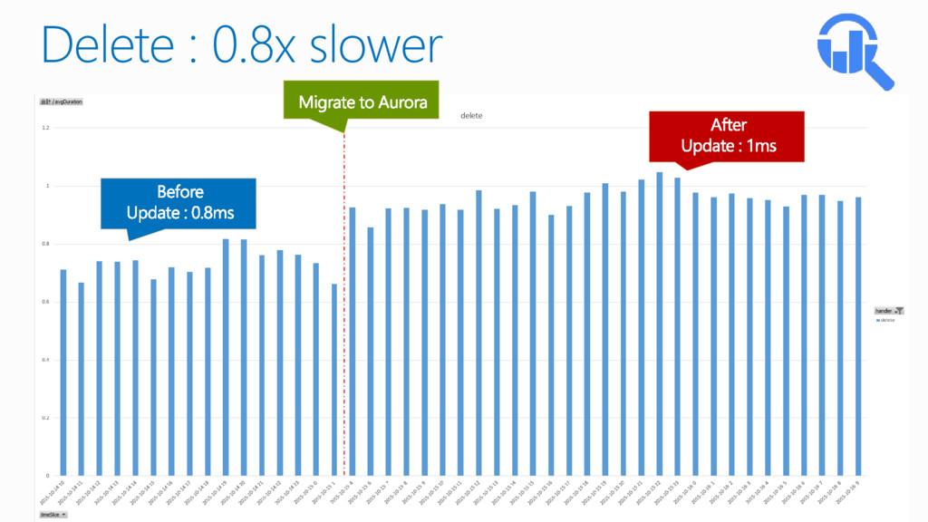 Delete : 0.8x slower