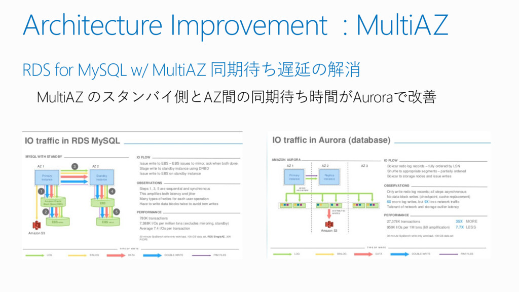 Architecture Improvement : MultiAZ RDS for MySQ...