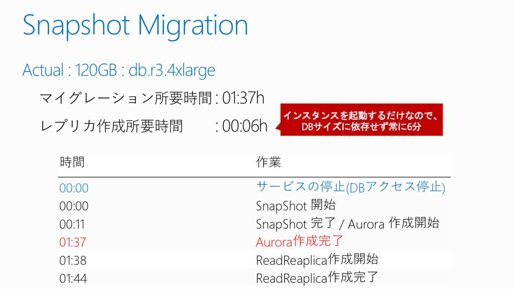 Snapshot Migration Actual : 120GB : db.r3.4xlar...