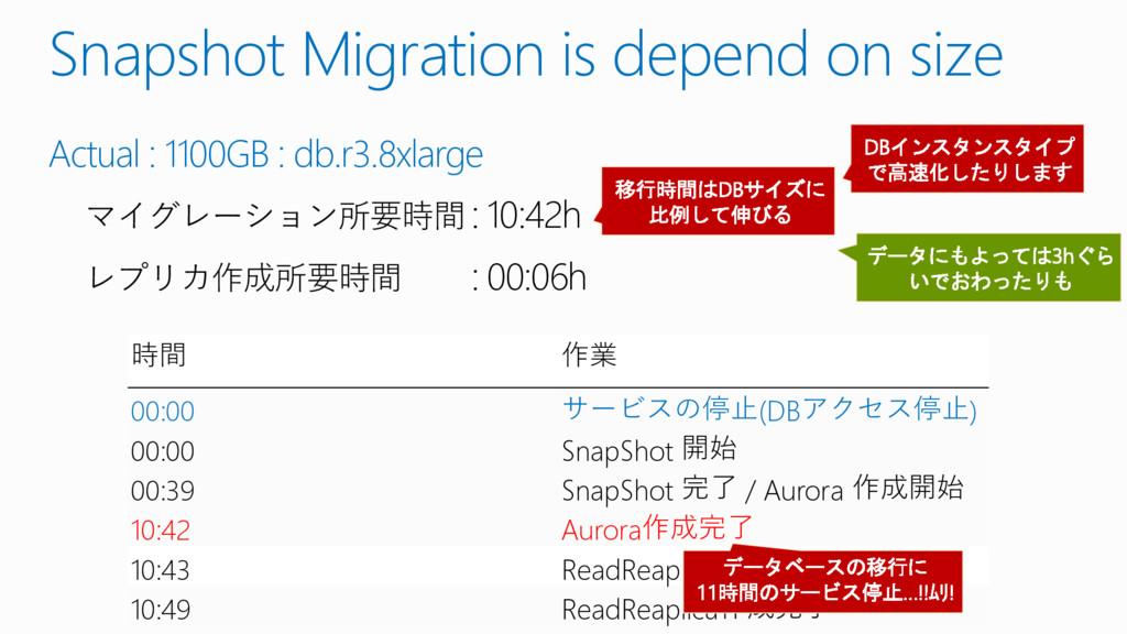 Snapshot Migration is depend on size 時間 作業 00:0...