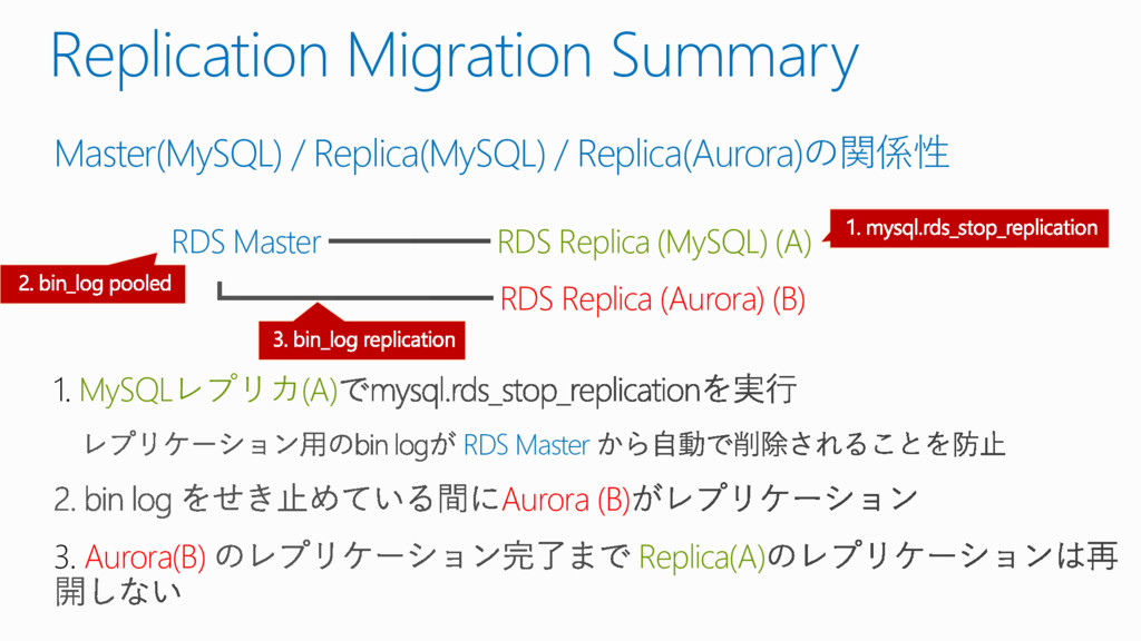 Replication Migration Summary Master(MySQL) / R...