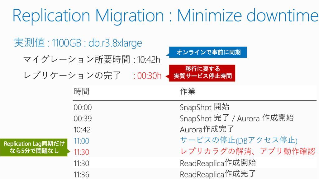 Replication Migration : Minimize downtime 実測値 :...
