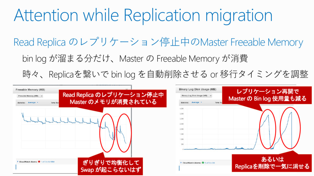 Attention while Replication migration Read Repl...