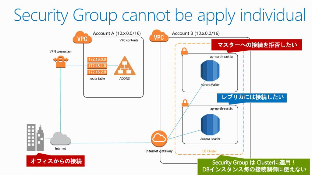 VPC contents Account B (10.x.0.0/16) Internet V...
