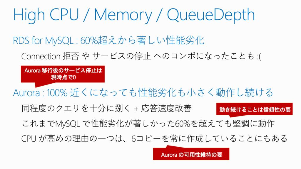 High CPU / Memory / QueueDepth RDS for MySQL : ...