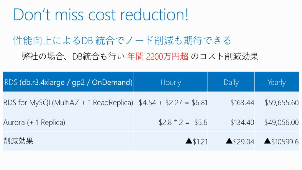 Don't miss cost reduction! 性能向上によるDB 統合でノード削減も期...