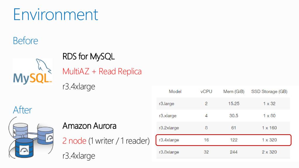 Environment Before RDS for MySQL MultiAZ + Read...