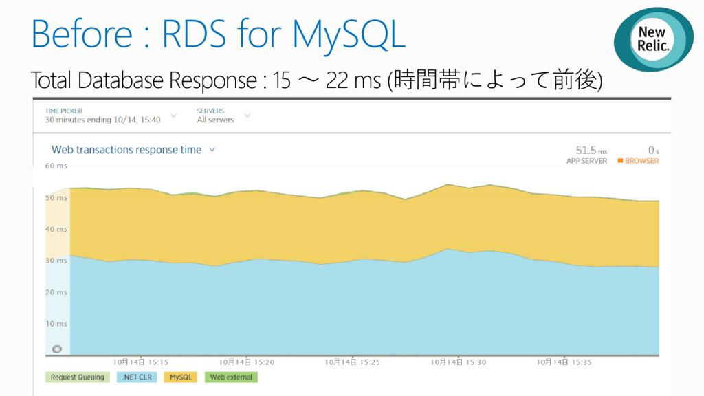 Before : RDS for MySQL Total Database Response ...