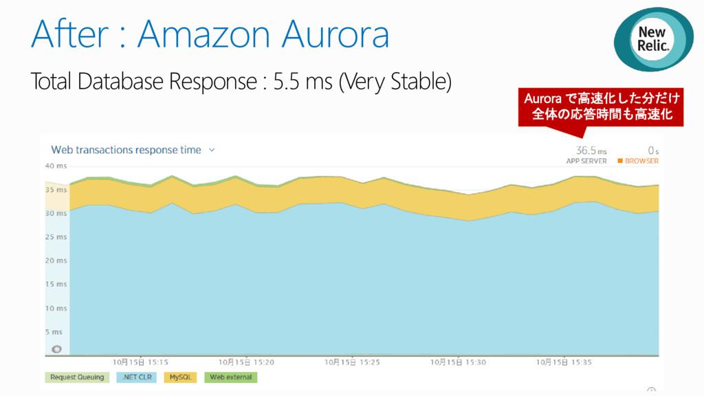 After : Amazon Aurora Total Database Response :...