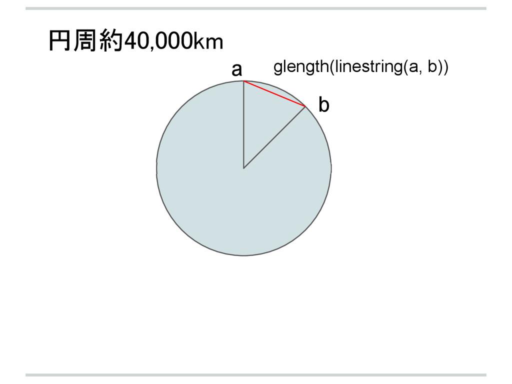 a b glength(linestring(a, b)) 円周約40,000km