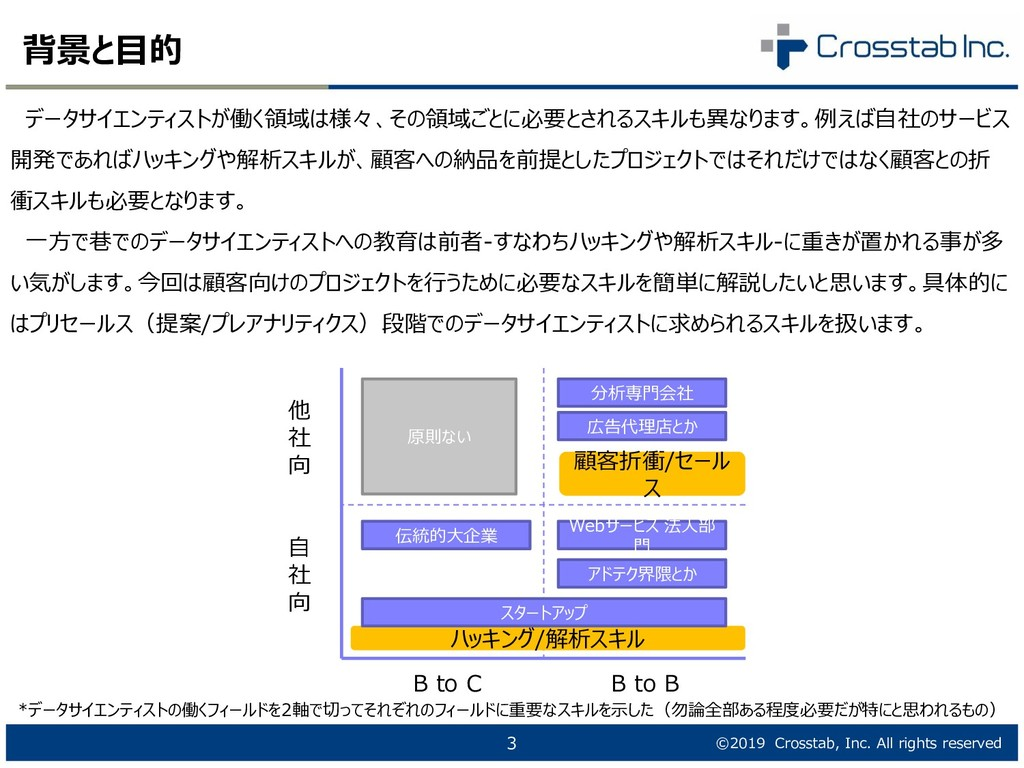©2019 Crosstab, Inc. All rights reserved 背景と目的 ...