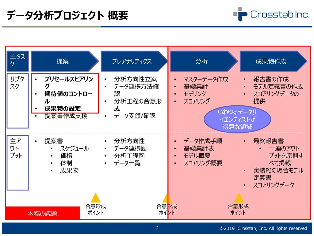 ©2019 Crosstab, Inc. All rights reserved データ分析プ...