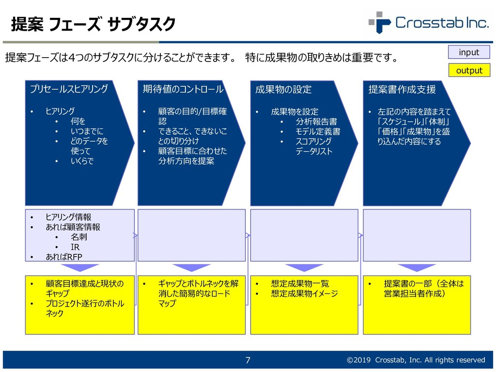 ©2019 Crosstab, Inc. All rights reserved 提案 フェー...