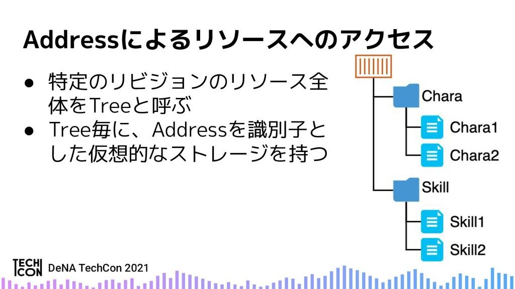 ● 特定のリビジョンのリソース全 体をTreeと呼ぶ ● Tree毎に、Addressを識別子...