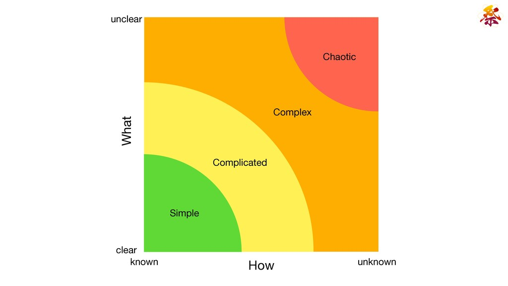 Complicated Simple Complex Chaotic What How unk...