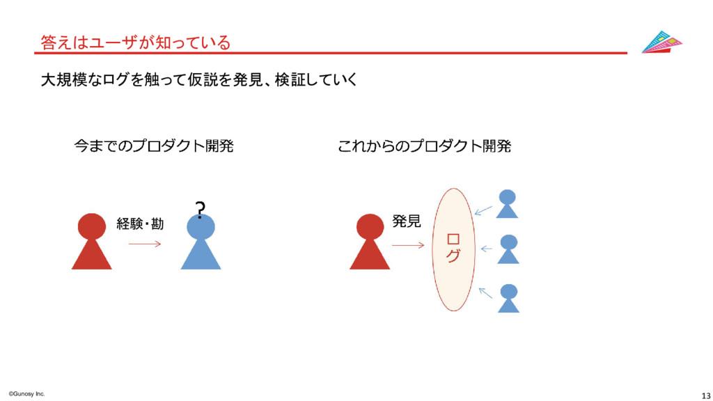 13 ©Gunosy Inc. 答えはユーザが知っている 大規模なログを触って仮説を発見、検証...