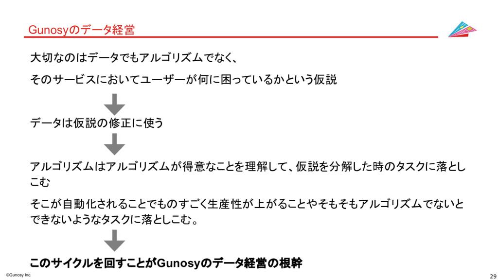 29 ©Gunosy Inc. Gunosyのデータ経営 大切なのはデータでもアルゴリズムでな...