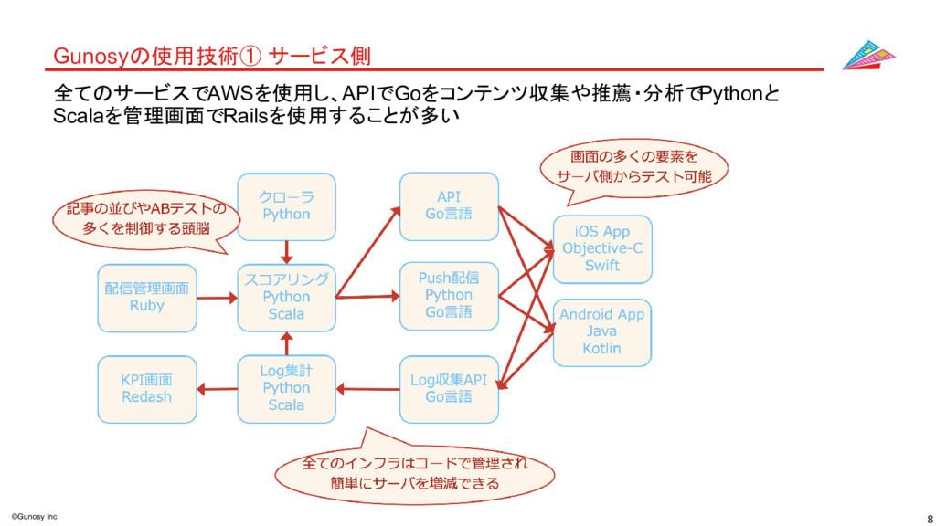 8 ©Gunosy Inc. Gunosyの使用技術① サービス側 全てのサービスでAWSを使...
