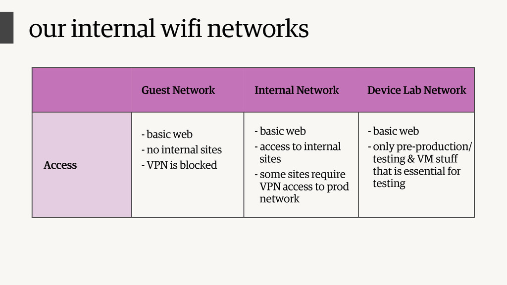 Guest Network Internal Network Device Lab Netwo...