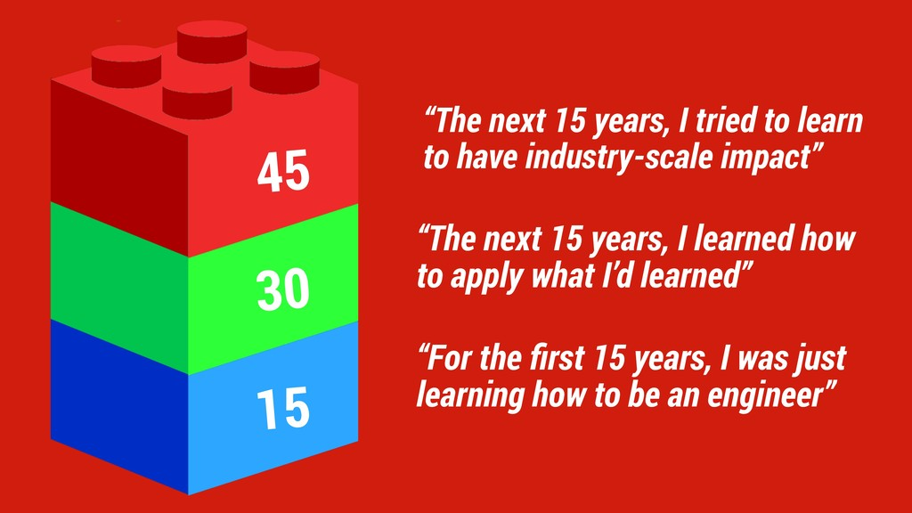 """For the first 15 years, I was just learning how..."