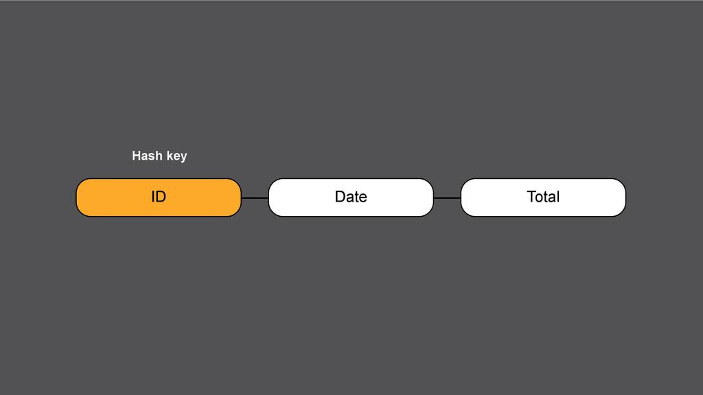 ID Date Total Hash key
