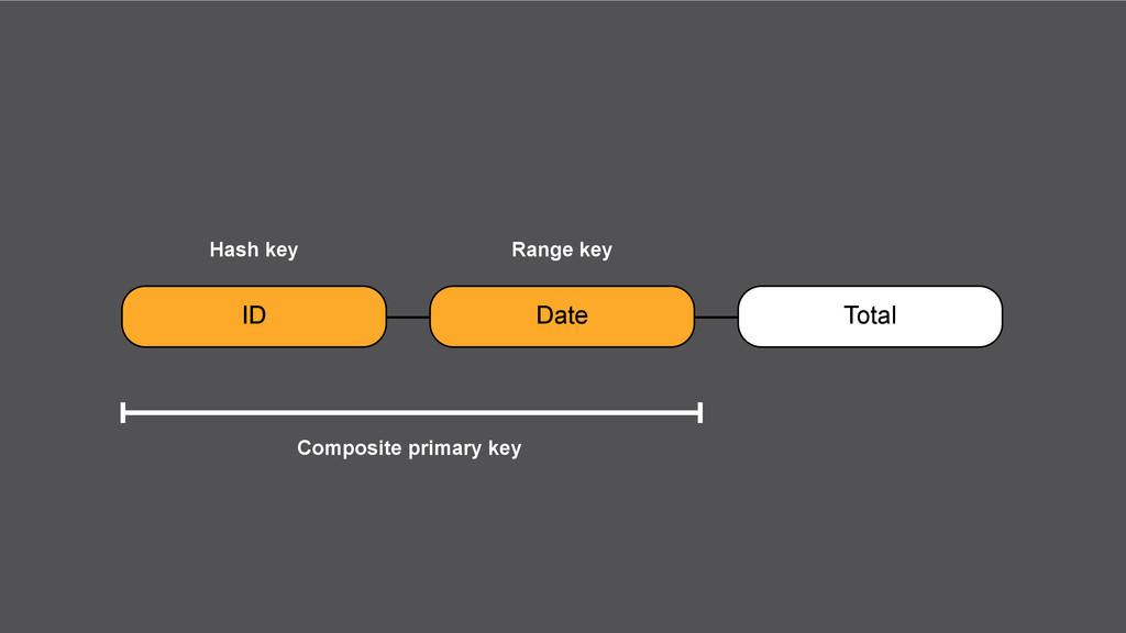 ID Date Total Hash key Range key Composite prim...