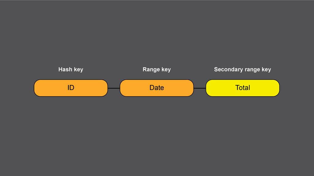 ID Date Total Hash key Range key Secondary rang...