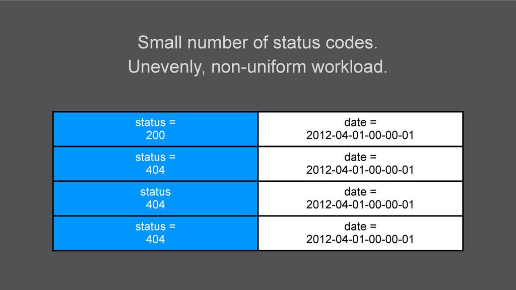 status = 200 date = 2012-04-01-00-00-01 status ...