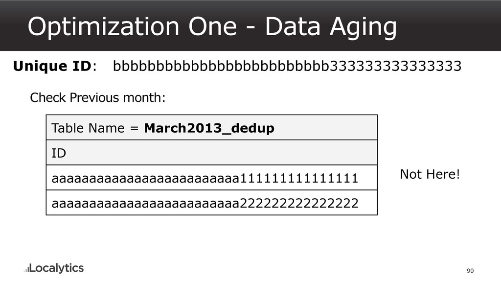Optimization One - Data Aging 90 Unique ID: bbb...