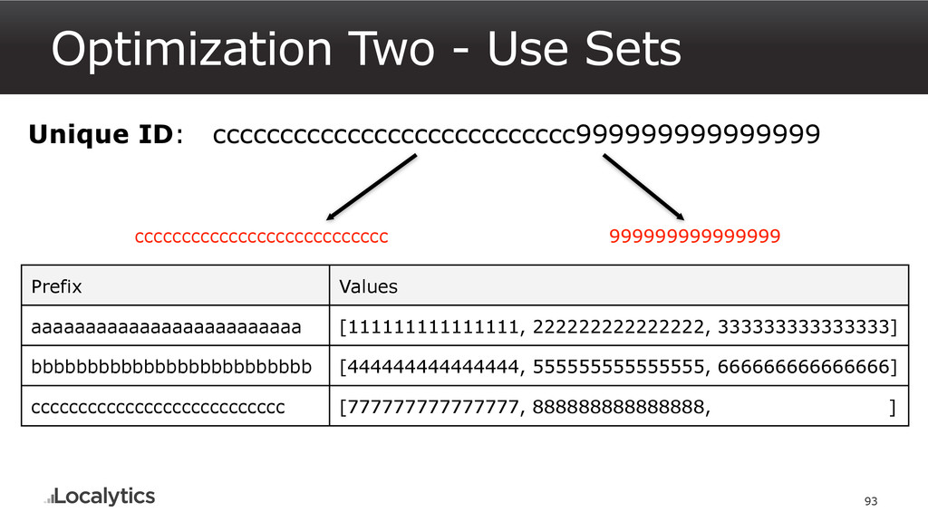 Optimization Two - Use Sets 93 Unique ID: ccccc...