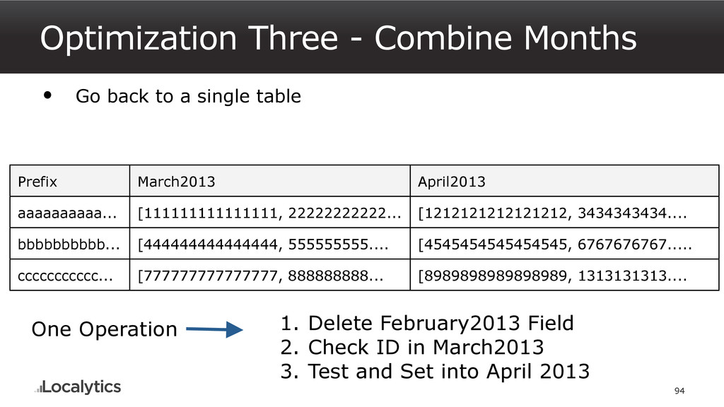 Optimization Three - Combine Months 94 • Go bac...