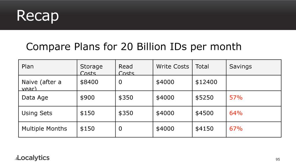 Recap 95 Compare Plans for 20 Billion IDs per m...