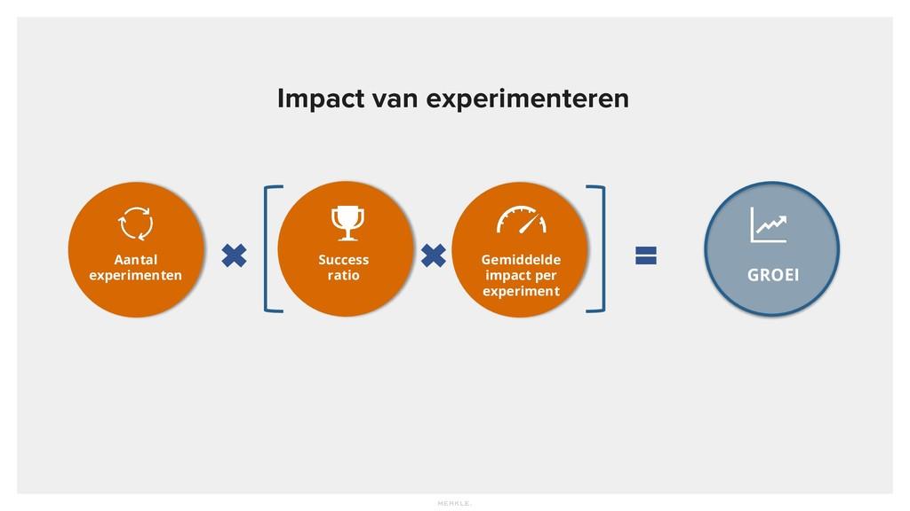 Impact van experimenteren GROEI Aantal experime...