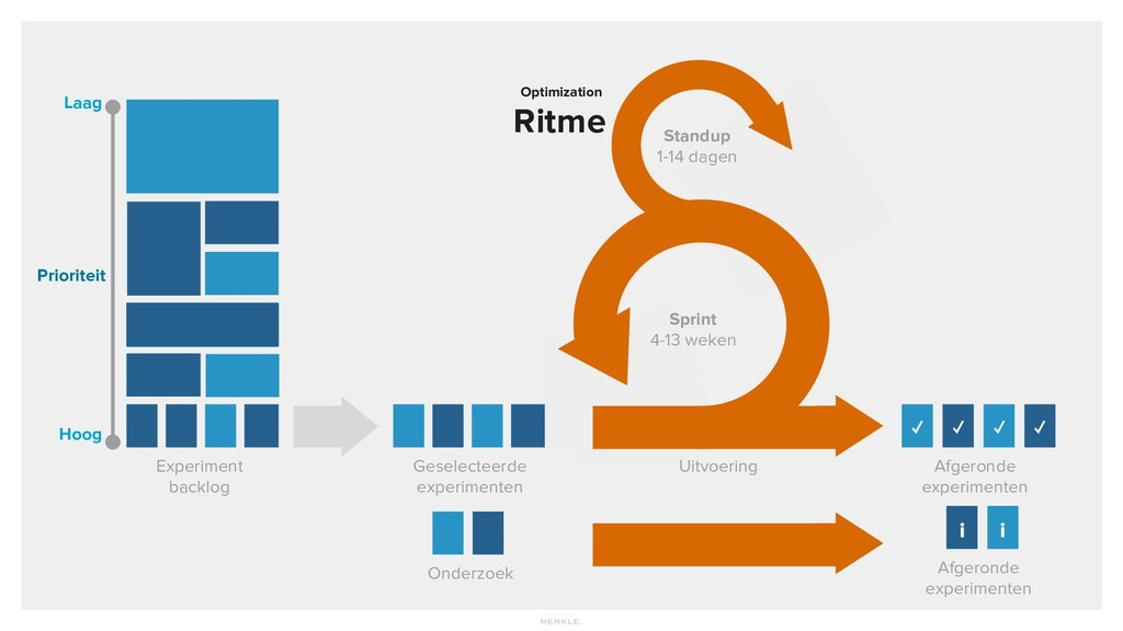 Optimization Ritme Prioriteit Hoog Laag Experim...
