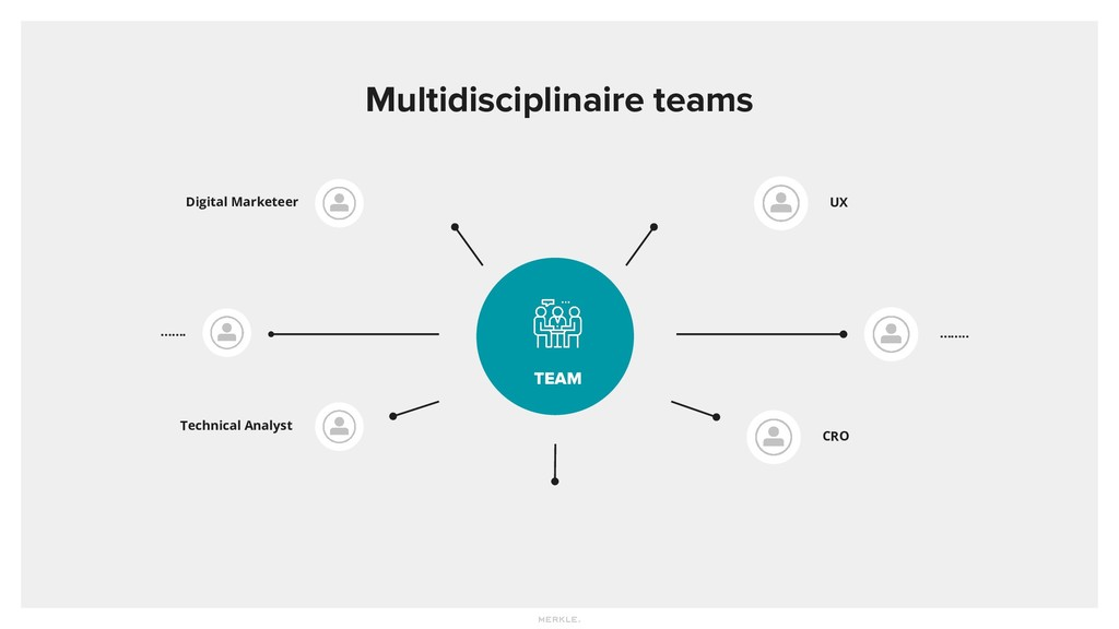 Multidisciplinaire teams TEAM Digital Marketeer...