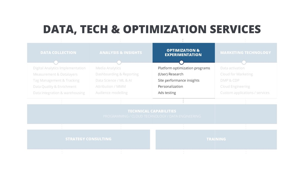 DATA, TECH & OPTIMIZATION SERVICES TECHNICAL CA...