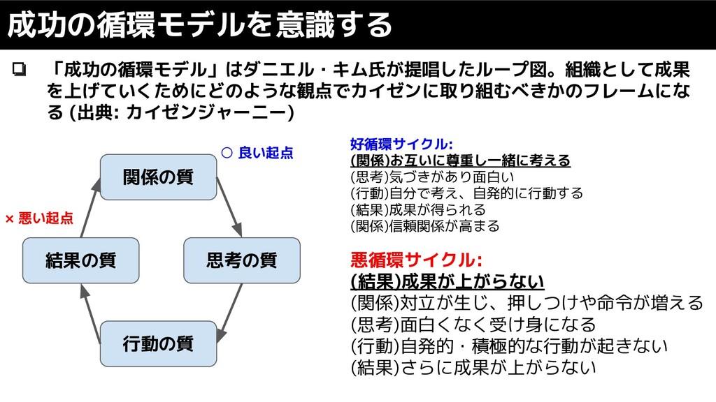 ❏ 「成功の循環モデル」はダニエル・キム氏が提唱したループ図。組織として成果 を上げていくため...