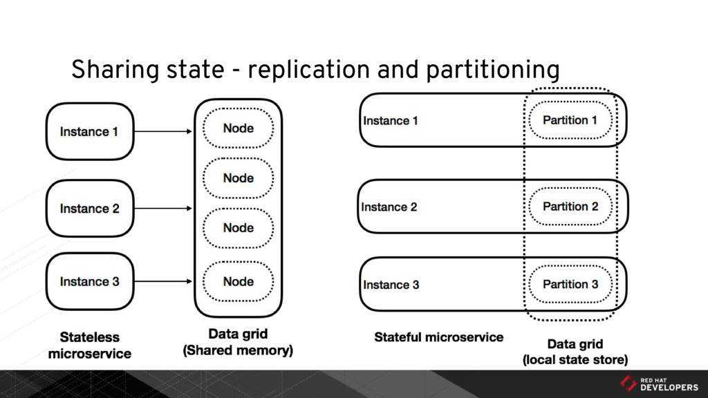 Sharing state - replication and partitioning