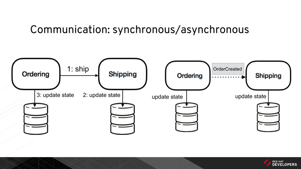 Communication: synchronous/asynchronous 1: ship...
