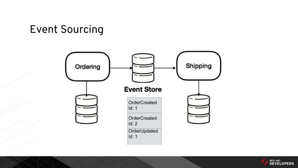 Event Sourcing OrderCreated Id: 1 OrderUpdated ...