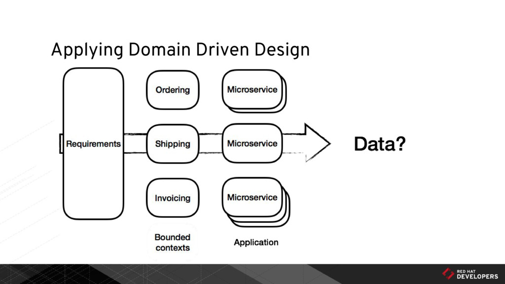 Applying Domain Driven Design