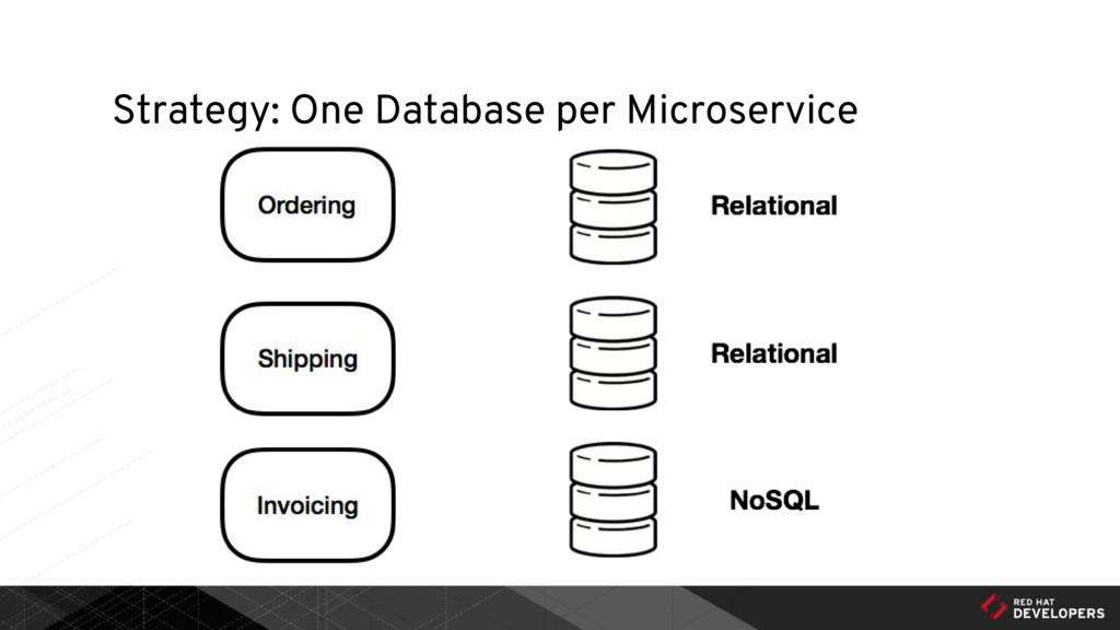 Strategy: One Database per Microservice