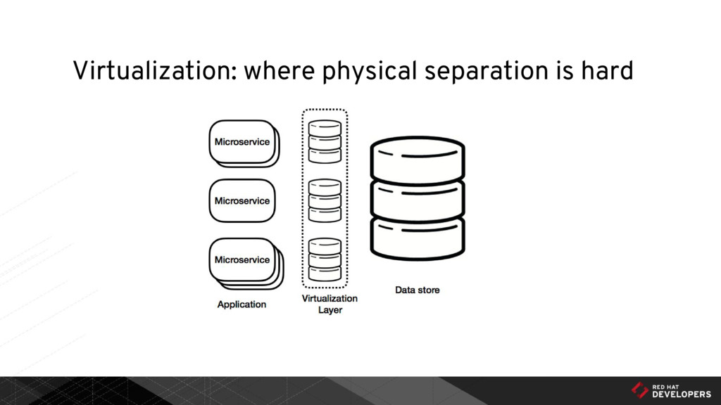 Virtualization: where physical separation is ha...